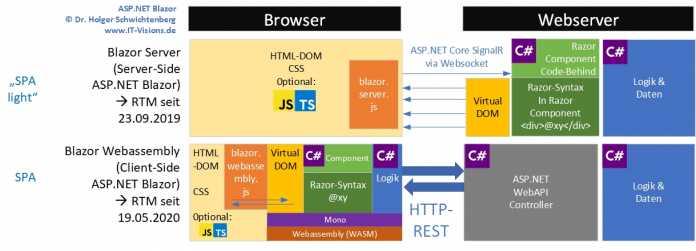 Blazor WebAssembly vs. Blazor Server (Abb. 1)