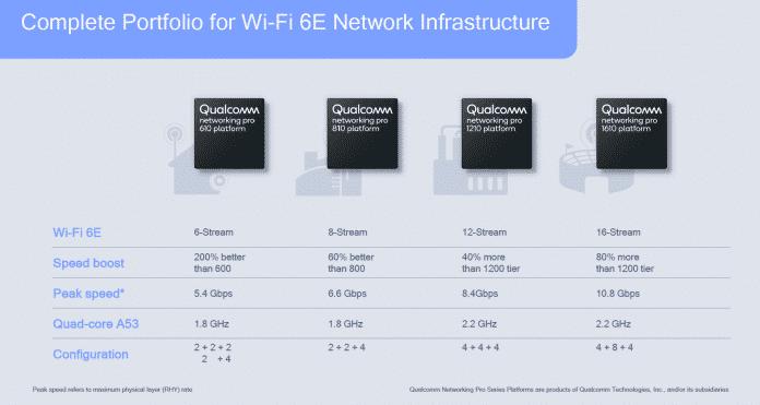 Zunächst plant Qualcomm mit vier Chips für Access Points. Vor allem das Modell Networking Pro Series 1610 richtet sich aber nur an Geräte für das professionelle Umfeld.