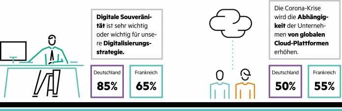 Leichte Unterschiede: Die Cloud und ihre Bedeutung schätzen Unternehmen in Deutschland und Frankreich anders ein – was an der Bedeutung von Gaia-X keinen Abbruch tut.