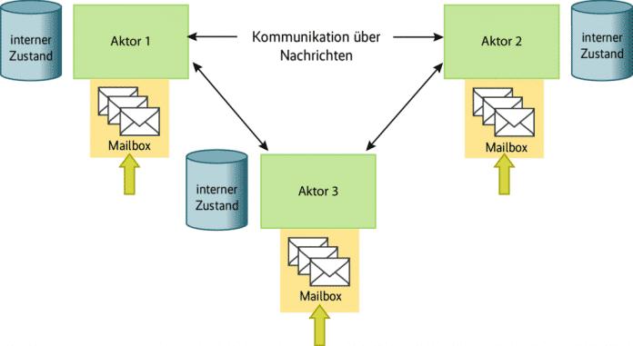 Im Aktormodell kommunizieren voneinander unabhängige Aktoren ausschließlich über Nachrichten (Abb. 1).