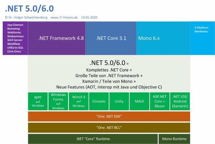 """Erst .NET 6.0 wird die Vereinheitlichung auf """"One .NET"""" bringen."""