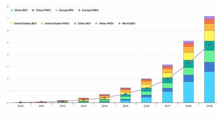 Bestand an Elektroautos (in Millionen) von 2010 bis 2019.