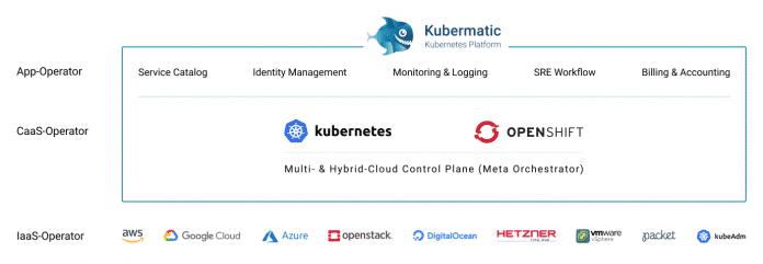 Konzeptioneller Aufbau der Kubermatic Kubernetes Platform