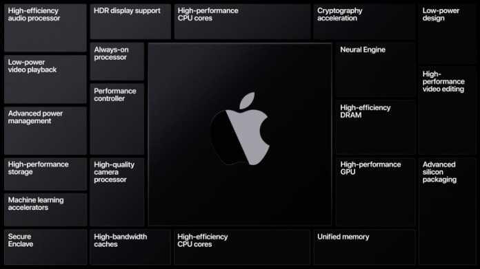 Macs mit ARM-Prozessor ab 2021