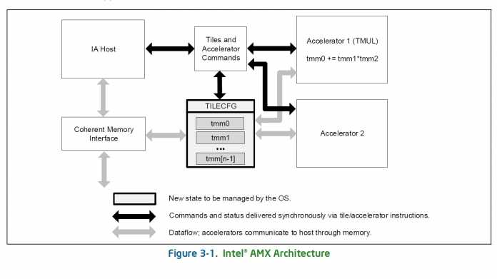 Intel AMX: Erste Informationen zur Advanced Matrix Extensions Architecture