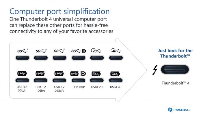 Statt unzähliger im USB-4-Standard vorgesehener Kombinationen sind bei Thunderbolt 4 immer sämtliche dort vorgesehenen Funktionen möglich.