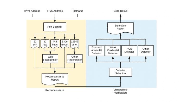 """Google macht Netzwerksicherheits-Scanner """"Tsunami"""" zum Open-Source-Projekt"""