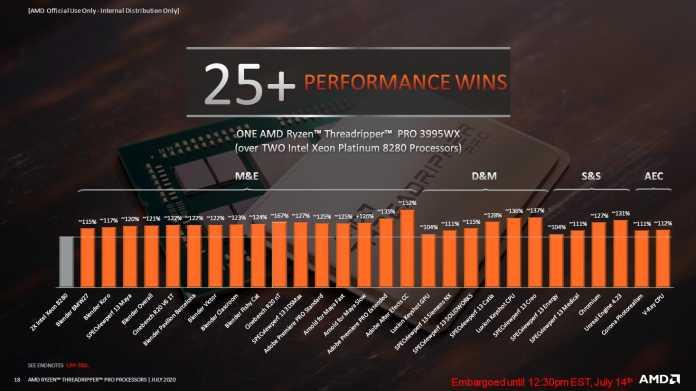 AMD-Benchmarks zum Ryzen Threadripper Pro 3995WX: Der 64-Kerner kann es mit zwei 28-Kernern von Intel aufnehmen.