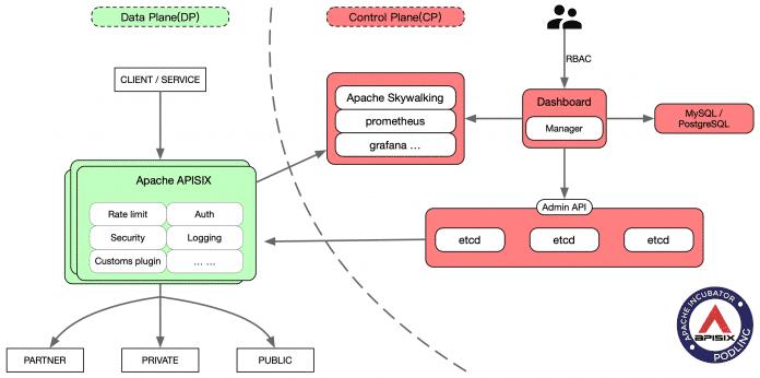 Die Architektur von APISIX kennt derzeit zwei Schichten und soll künftig eine dritte erhalten.