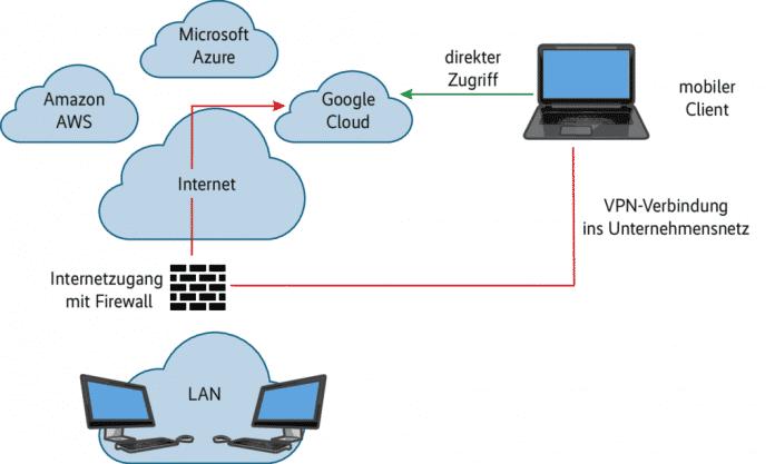 Der zentrale Internet-Anschluss der Firma mit VPN-Zugang für alle Mitarbeiter kann bei der Traffic-Analyse zum Engpass werden.
