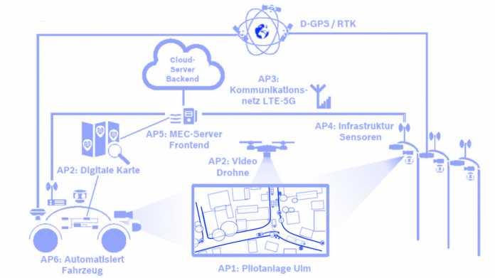 Mobile Edge Computing: Straßenlaternen führen autonome Autos