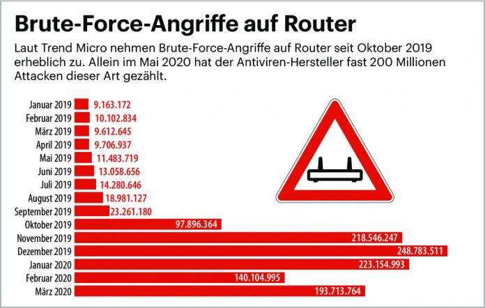 WLAN-Router im Visier von HackerAngriffswelle auf WLAN-Router