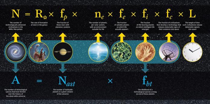 Die Drake-Gleichung, hier in einem Schaubild der NASA.