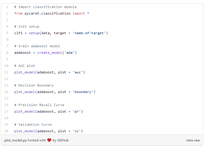 Plot Model Code in der ML-Library PyCaret