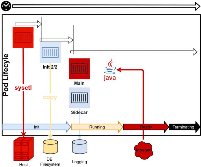Integrierter Lifecyle einer typischen Datenbank-Applikation mit Init-Containern (Abb. 1)