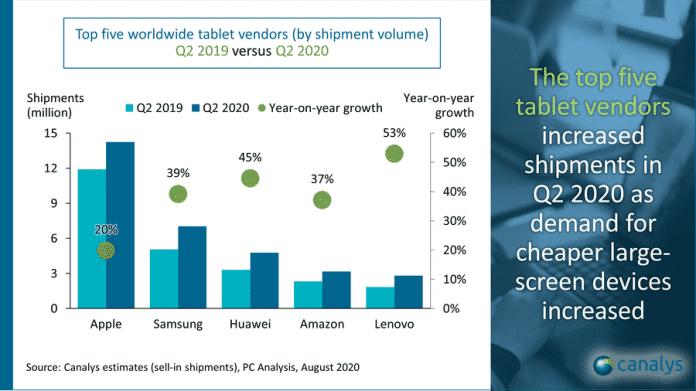 Apple hat auf dem Tablet-Markt weiterhin einen großen Vorsprung. Andere Hersteller erfuhren zuletzt aber ein größeres Wachstum.