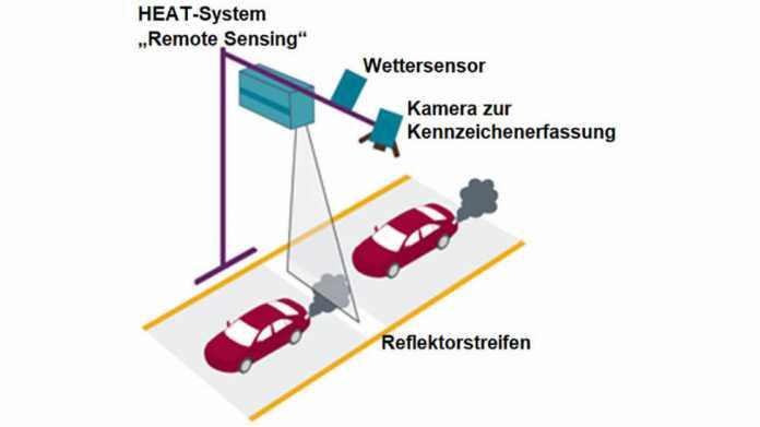 """Messung von oberhalb der Fahrbahn (""""HEAT"""")"""