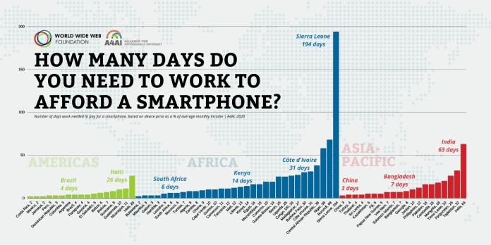 So lang muss man im Schnitt arbeiten, um sich den Preis eines Smartphones zu verdienen.