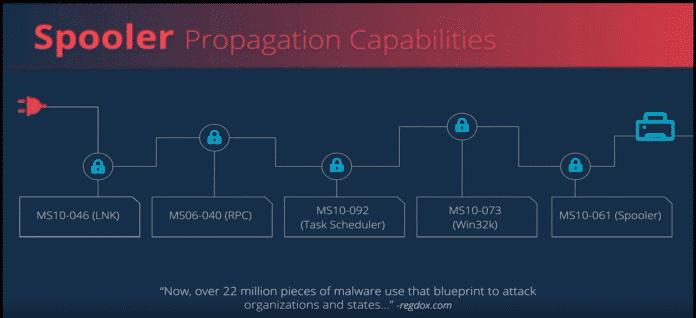 Im Vortrag beleuchtete das Forcher-Team Schritt-für Schritt die ursprüngliche Stuxnet-Exploit-Chain.