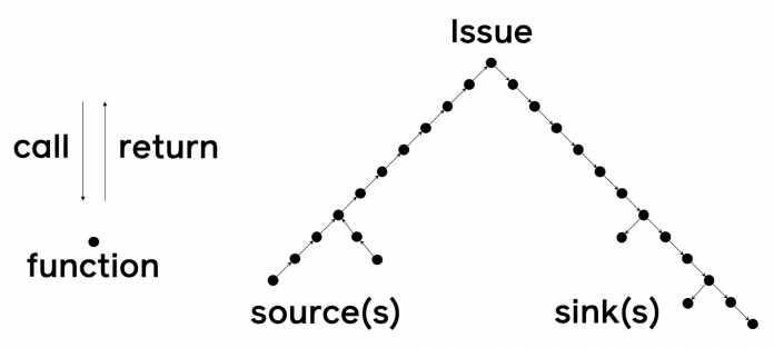 Die Issues für den Datenfluss haben eine Baumstruktur.