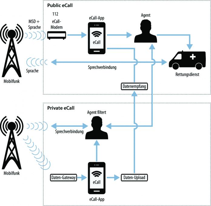 Beim Public eCall werden Notrufe sofort durchgestellt. Beim Private eCall filtert eine Telefonzentrale die Notrufe, ergänzt sie mit weiteren Daten und reicht sie an Leitstellen weiter.