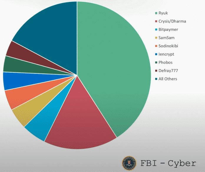 According to the FBI, the Ryuk ransomware has already brought the Trickbot gang over US $ 60 million.  But the numbers come from the previous year;  In 2020, the competition caught up significantly.