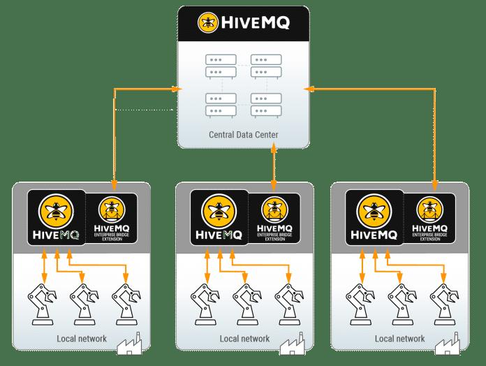 Die Enterprise Bridge Extension verbindet HiveMQ-Cluster mit einer zentralen Broker-Instanz.