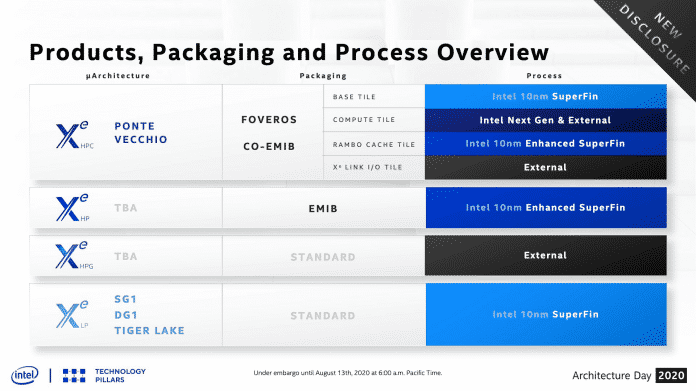 Intel Xe Produkte, Packaging und Prozesstechnik