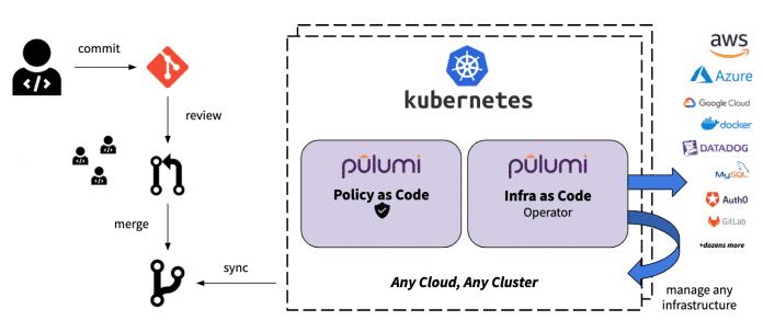 Der Kubernetes-Operator bietet eine direkte Anbindung an Definitionen in einem Git-Repository.