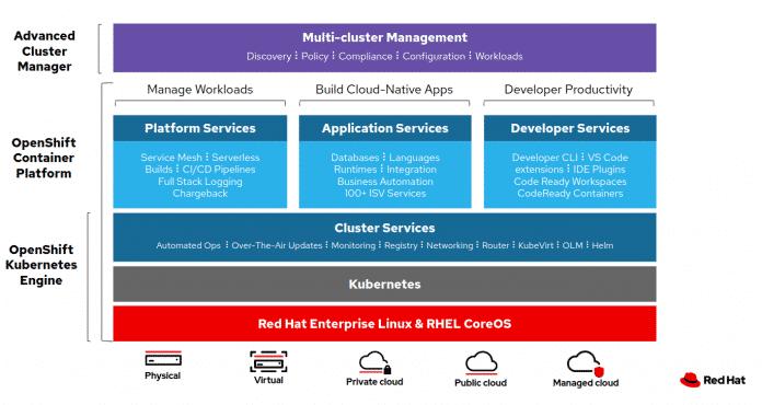 Red Hats Multi-Cloud-Management deckt viele Facetten ab.