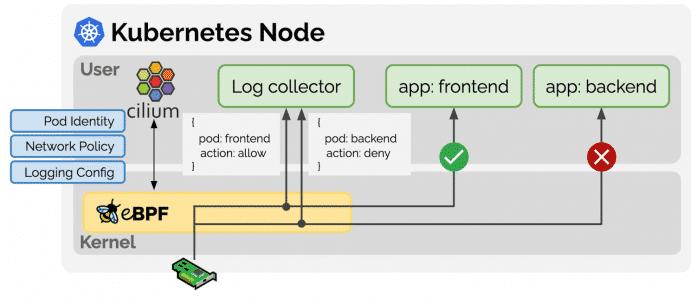 Anwendungen können über eBPF Richtlinien umsetzen und die Informationen an Applikationen im User Space übergeben.
