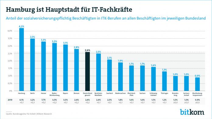Bitkom-Studie: Hamburg ist ein IT-Hotspot