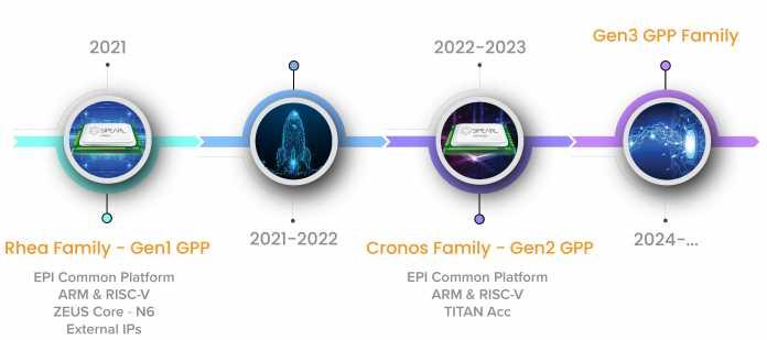 """Die European Processor Initiative (EPI) will 2021 ihren ersten Prozessor """"Rhea"""" mit ARM- und RISC-V-Kernen vorstellen."""