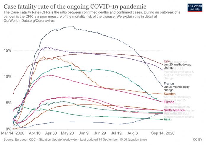 Corona-Trend: Die Sterberate sinkt