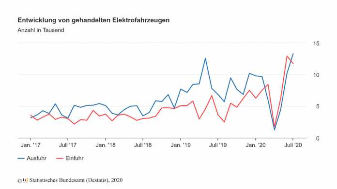 Export of German electric cars is falling