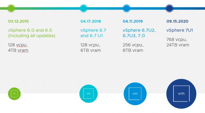 Mit vSphere 7 U1 lassen sich noch einmal deutlich größere VMs aufsetzen.