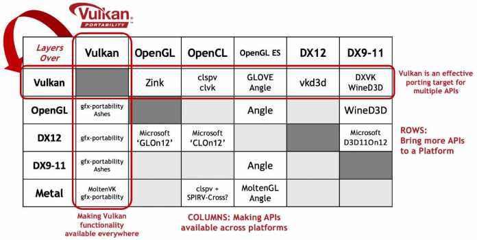 Die Vulkan Portability Extension  stellt Vulikan-Funktionen auf anderen 3D-Schnittstellen bereit (Abb. 1).