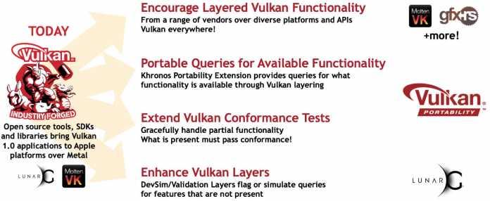Die Portability Extension gehört wie MoltenVK zu den Bausteinen des Vulkan-Portability-Projekts.