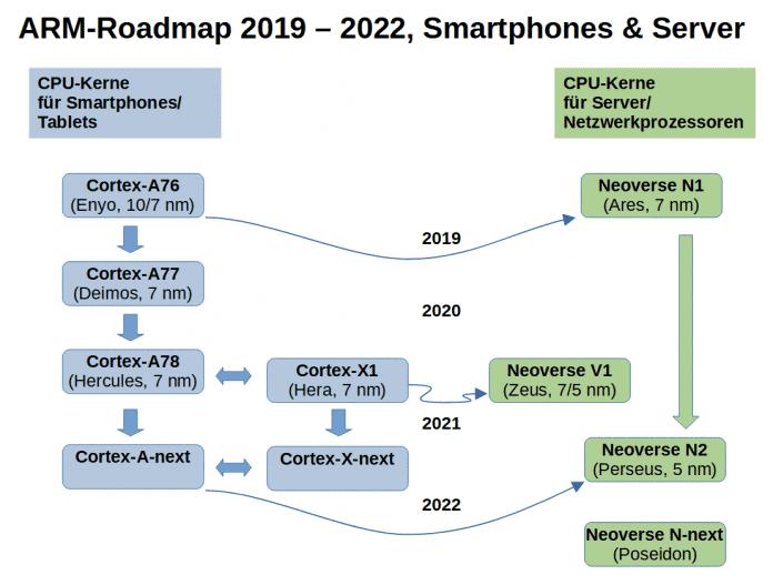 Der ARM Neoverse V1 ist mit dem Cortex-X1 verwandt