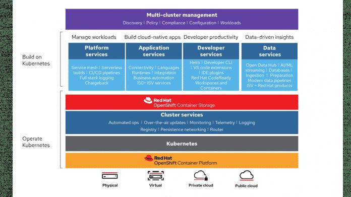 Mit Red Hat OpenShift Container Storage lassen sich unterschiedliche Dienste und Workloads auf einer einzigen Plattform betreiben.
