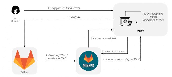GitLab 13.4 erweitert das Secrets-Management für CI-Prozesse im Zusammspiel mit HashiCorp Vault.