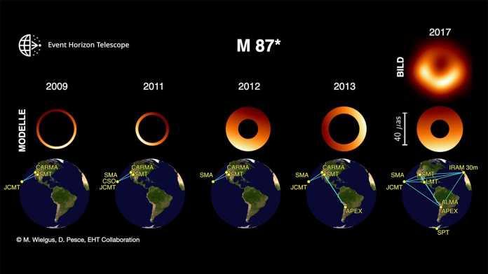 Event Horizon Telescope: Das Schwarze Loch von M87 funkelt