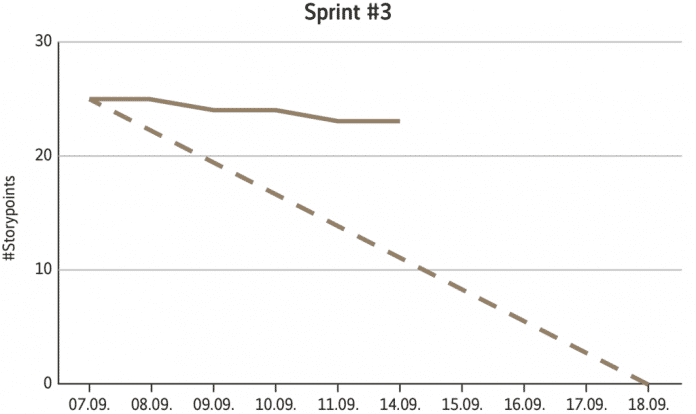 Ein über eine Tabellenkalkulation oder über ein Tool erzeugter typischer Burn-down, der die verbleibenden Story Points über den Verlauf des Sprints visualisiert; die y-Achse zeigt die Skala der Anzahl Story Points an, die x-Achse die Tage des Sprints, die gestrichelte Linie die gleichmäßige Abarbeitung der Story Points (idealer Burn-down) (Abb. 1).