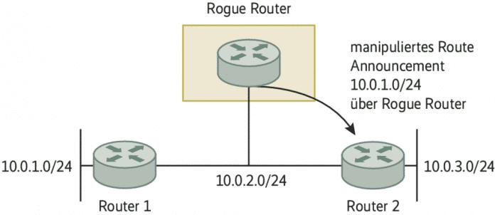 Mithilfe eines manipulierten Route Announcement gegenüber Router 2 leitet der Rogue Router den eigentlich an Router 1 gerichteten Traffic und damit den für das gesamte Netz 10.0.1.0/24 auf sich um.