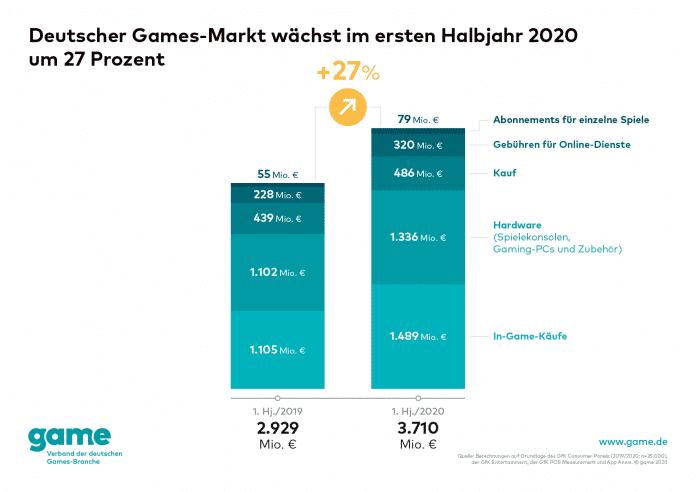 Der Spielemarkt in Deutschland legte während der Coronakrise deutlich zu.