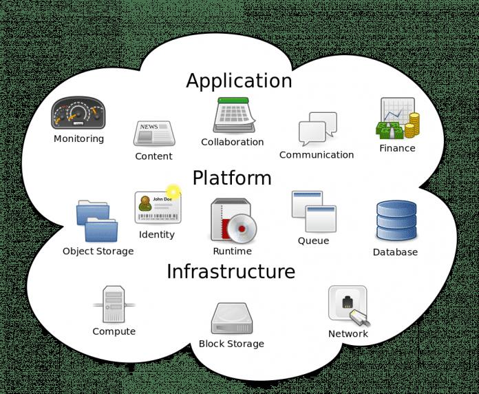 Je nach Cloud-Konzept nutzt man ganze Applikationen, Plattform-Elemente oder lediglich Infrastruktur.