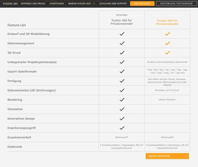 Die Liste der Einschränkungen für die künftige kostenlose Fusion-360-Version
