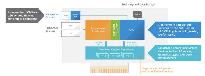 Der Aufbau eines SmartNIC und wie VMware sich den Einsatz mit Projekt Monterey vorstellt.