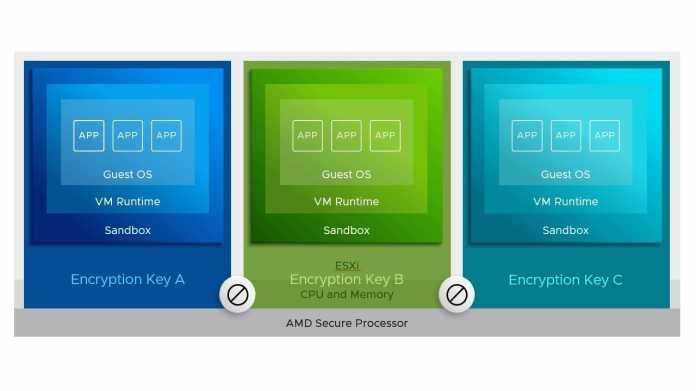 AMD Epyc: RAM-Verschlüsselung jetzt mit VMware ESXi/vSphere 7U1 nutzbar