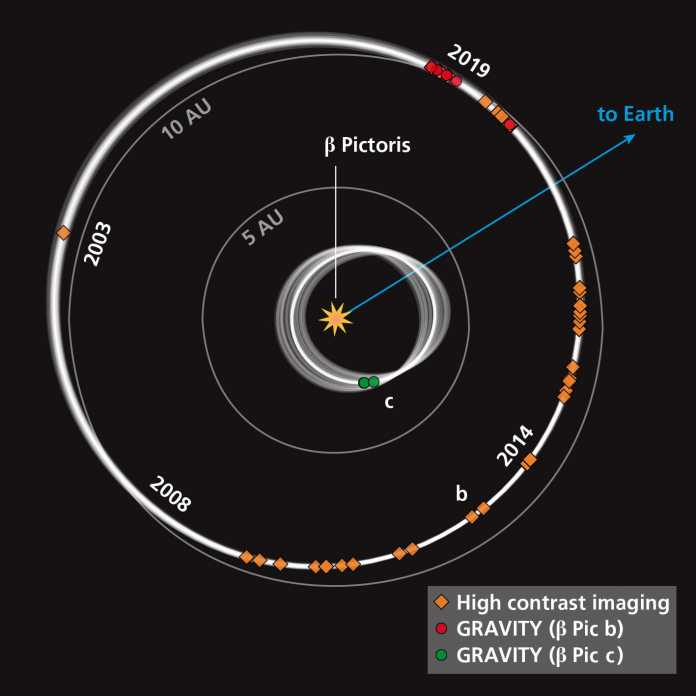 GRAVITY Collaboration / Axel M. Quetz, MPIA Graphics Department